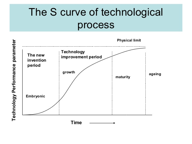 technology-life-cycle-2-638